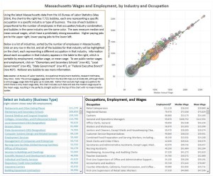 Thumbnail of interactive dashboard of wages and employment in Massachusetts.